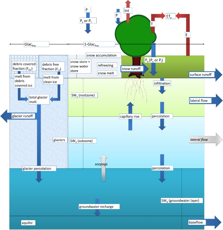 Runoff processes and streamflow modelling